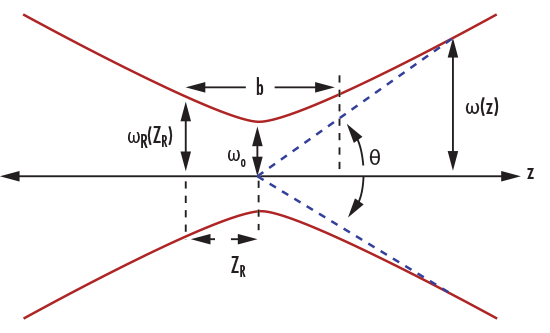 Gaussian Beams Calculator | Edmund Optics
