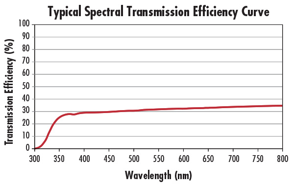 Typical Spectral Transmission Efficiency Curve