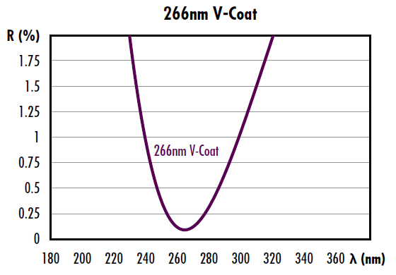 Figure 3: Example of a laser V-coat designed for maximum transmission at 266nm