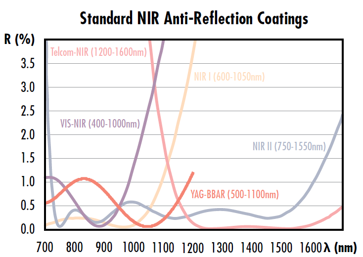 Figure 6: EO's standard AR coatings for the near infrared (NIR) spectrum