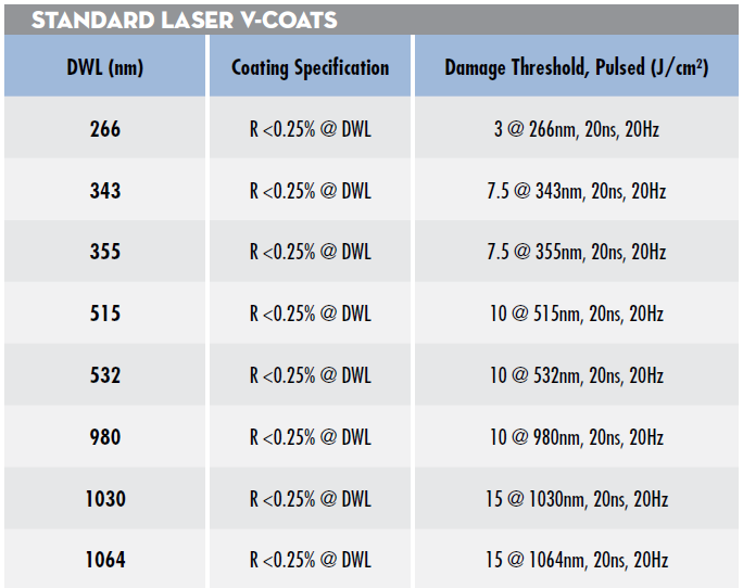Table 1: Reflectivity specifications and guaranteed laser induced damage thresholds for EO's standard laser V-coats – custom wavelengths available upon request