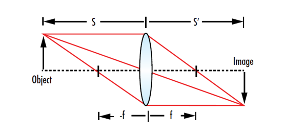 Gaussian Beam Propagation
