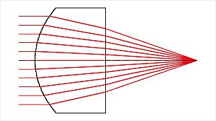 A single aspheric lens can correct for spherical aberration vastly reducing the focused spot size